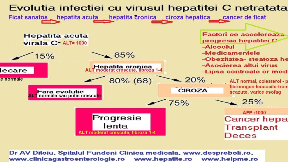 Hepatita C cu evolutie galopanta?